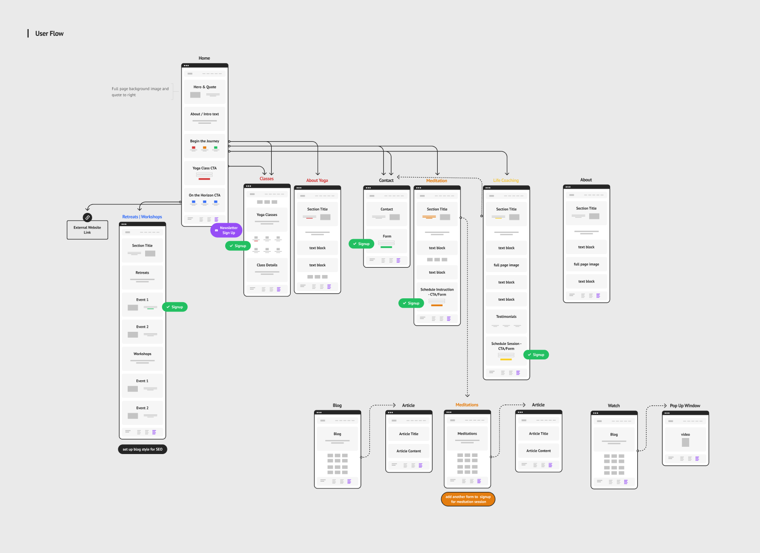 UX User Flow diagram for client's website design